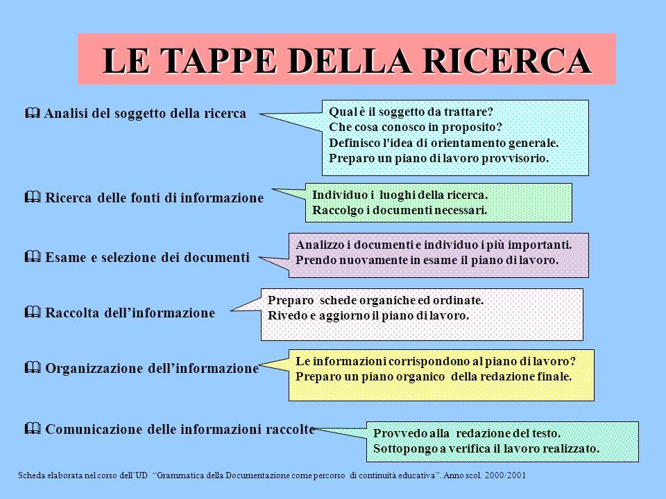 LE TAPPE DELLA RICERCA Scheda elaborata nel corso dellUD Grammatica della Documentazione come percorso di continuità educativa. Anno scol. 2000/2001 Q