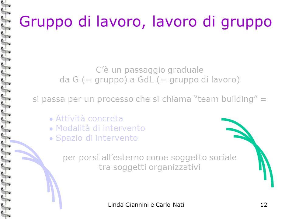 Linda Giannini e Carlo Nati12 Gruppo di lavoro, lavoro di gruppo Cè un passaggio graduale da G (= gruppo) a GdL (= gruppo di lavoro) si passa per un p