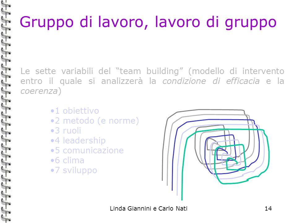 Linda Giannini e Carlo Nati14 Gruppo di lavoro, lavoro di gruppo Le sette variabili del team building (modello di intervento entro il quale si analizz