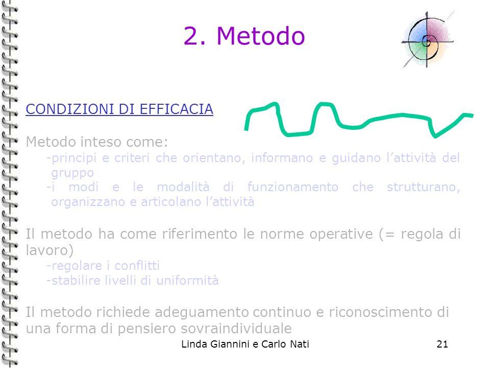Linda Giannini e Carlo Nati21 2. Metodo CONDIZIONI DI EFFICACIA Metodo inteso come: -principi e criteri che orientano, informano e guidano lattività d