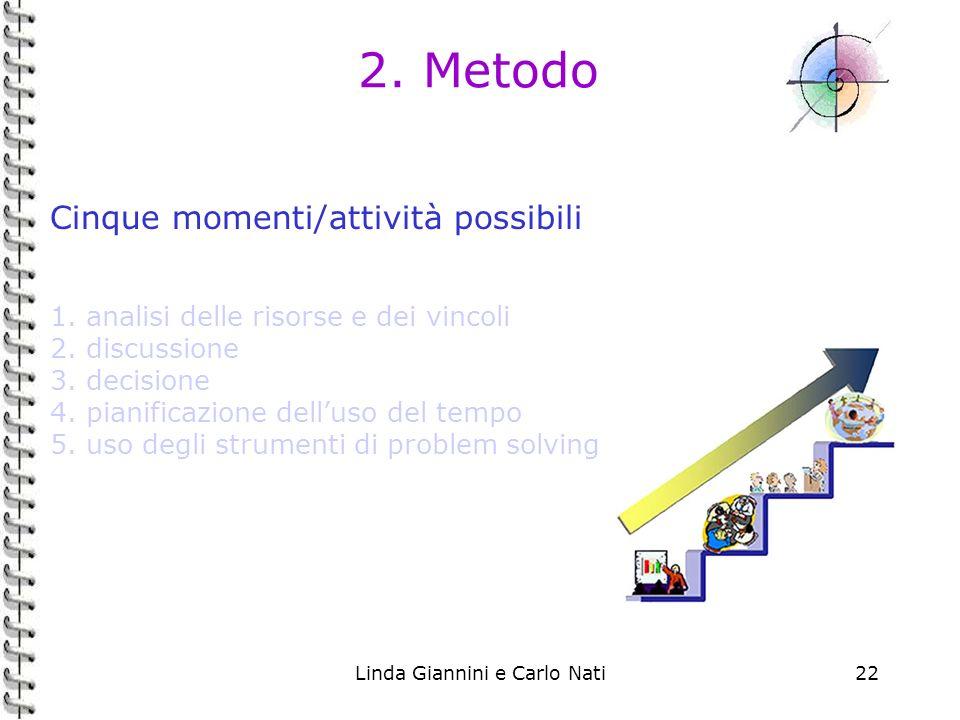 Linda Giannini e Carlo Nati22 2. Metodo Cinque momenti/attività possibili 1. analisi delle risorse e dei vincoli 2. discussione 3. decisione 4. pianif