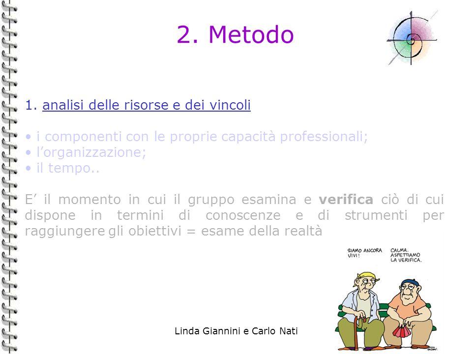 Linda Giannini e Carlo Nati23 2. Metodo 1. analisi delle risorse e dei vincoli i componenti con le proprie capacità professionali; lorganizzazione; il