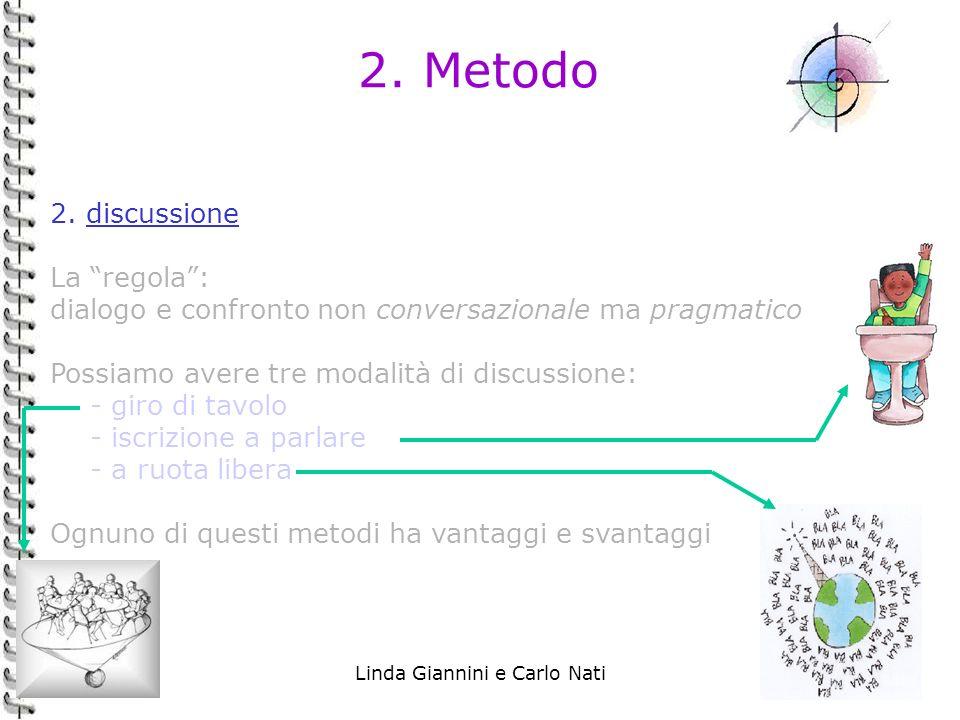 Linda Giannini e Carlo Nati24 2. Metodo 2. discussione La regola: dialogo e confronto non conversazionale ma pragmatico Possiamo avere tre modalità di