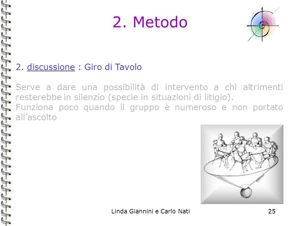 Linda Giannini e Carlo Nati25 2. Metodo 2. discussione : Giro di Tavolo Serve a dare una possibilità di intervento a chi altrimenti resterebbe in sile