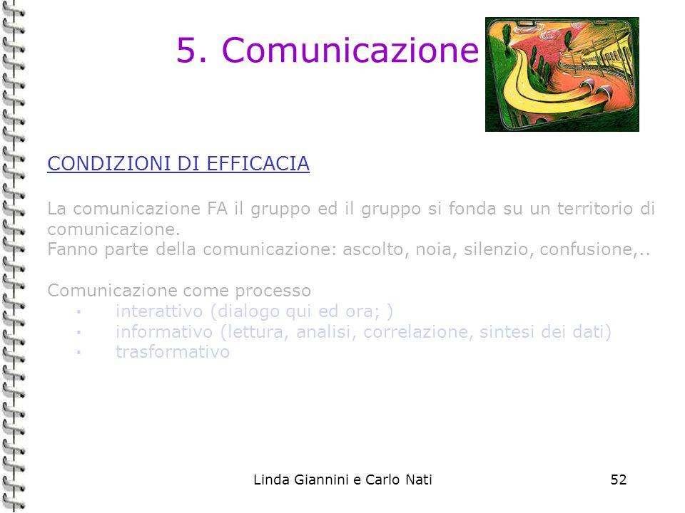 Linda Giannini e Carlo Nati52 5. Comunicazione CONDIZIONI DI EFFICACIA La comunicazione FA il gruppo ed il gruppo si fonda su un territorio di comunic