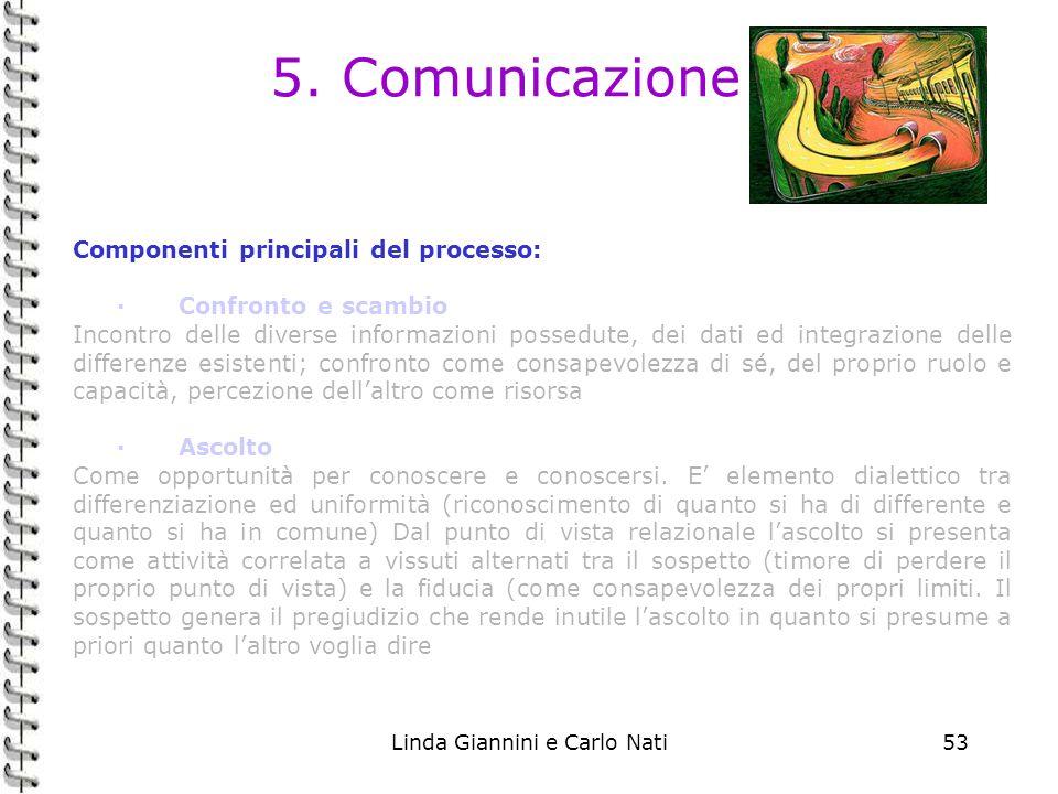 Linda Giannini e Carlo Nati53 5. Comunicazione Componenti principali del processo: ·Confronto e scambio Incontro delle diverse informazioni possedute,