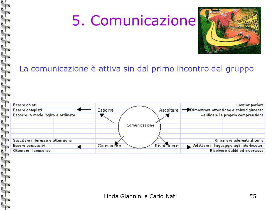 Linda Giannini e Carlo Nati55 5. Comunicazione La comunicazione è attiva sin dal primo incontro del gruppo
