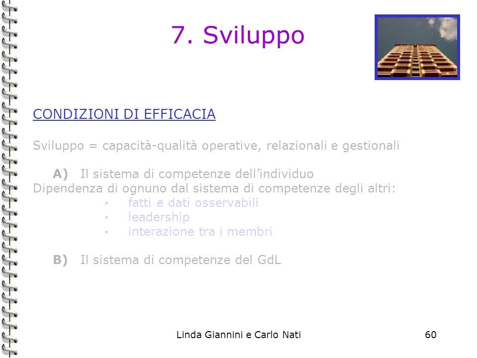 Linda Giannini e Carlo Nati60 7. Sviluppo CONDIZIONI DI EFFICACIA Sviluppo = capacità-qualità operative, relazionali e gestionali A)Il sistema di comp