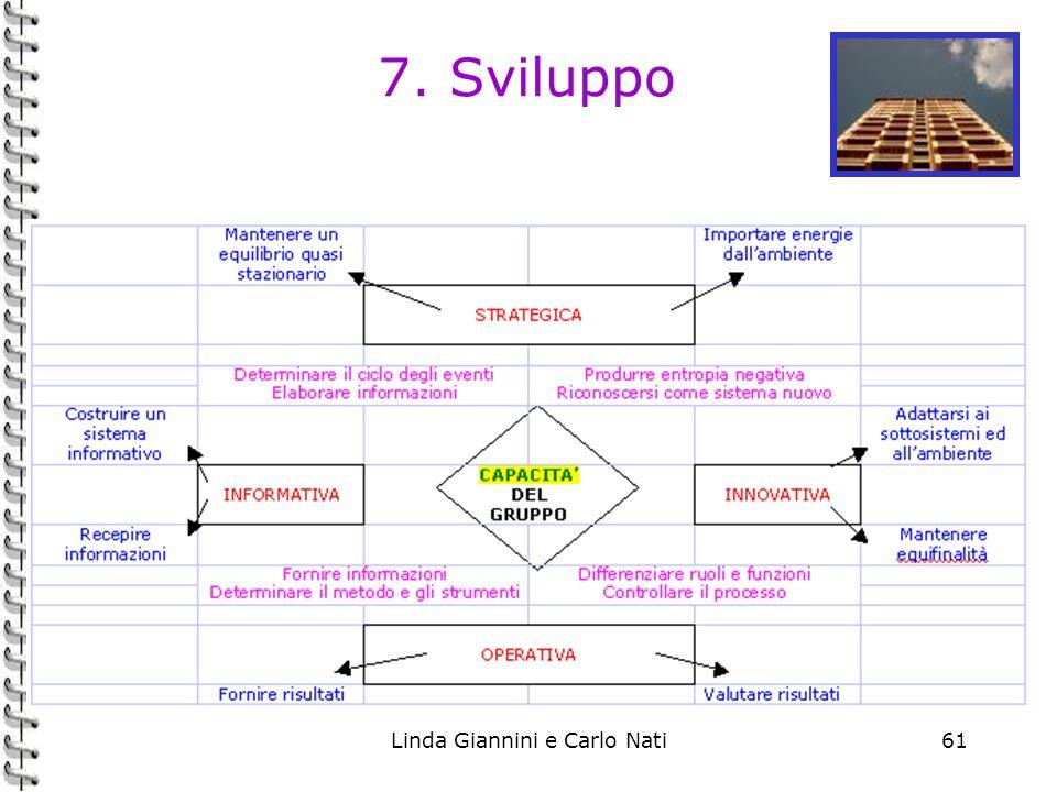 Linda Giannini e Carlo Nati61 7. Sviluppo