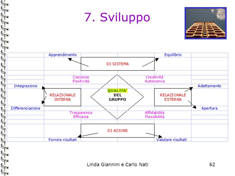 Linda Giannini e Carlo Nati62 7. Sviluppo