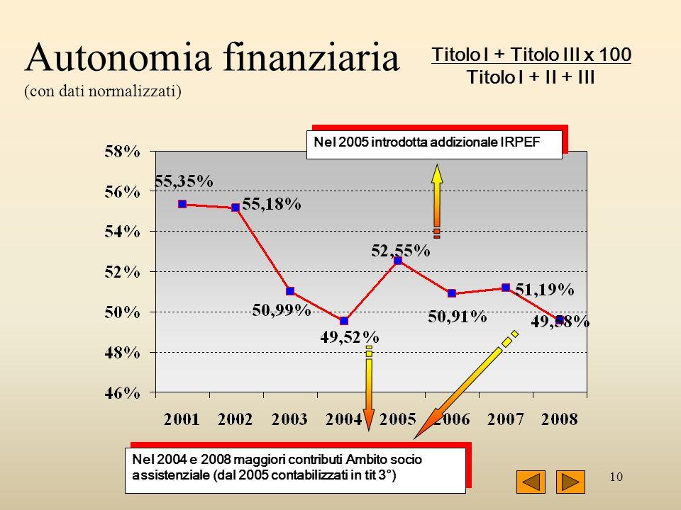 10 Autonomia finanziaria (con dati normalizzati) Titolo I + Titolo III x 100 Titolo I + II + III Nel 2004 e 2008 maggiori contributi Ambito socio assistenziale (dal 2005 contabilizzati in tit 3°) Nel 2005 introdotta addizionale IRPEF