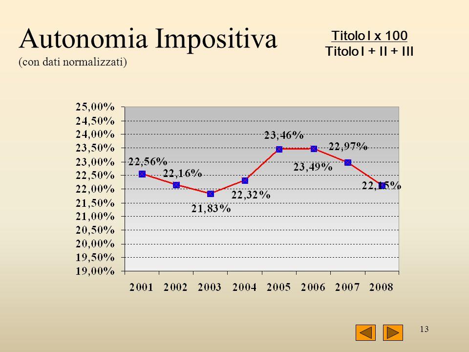 13 Autonomia Impositiva (con dati normalizzati) Titolo I x 100 Titolo I + II + III