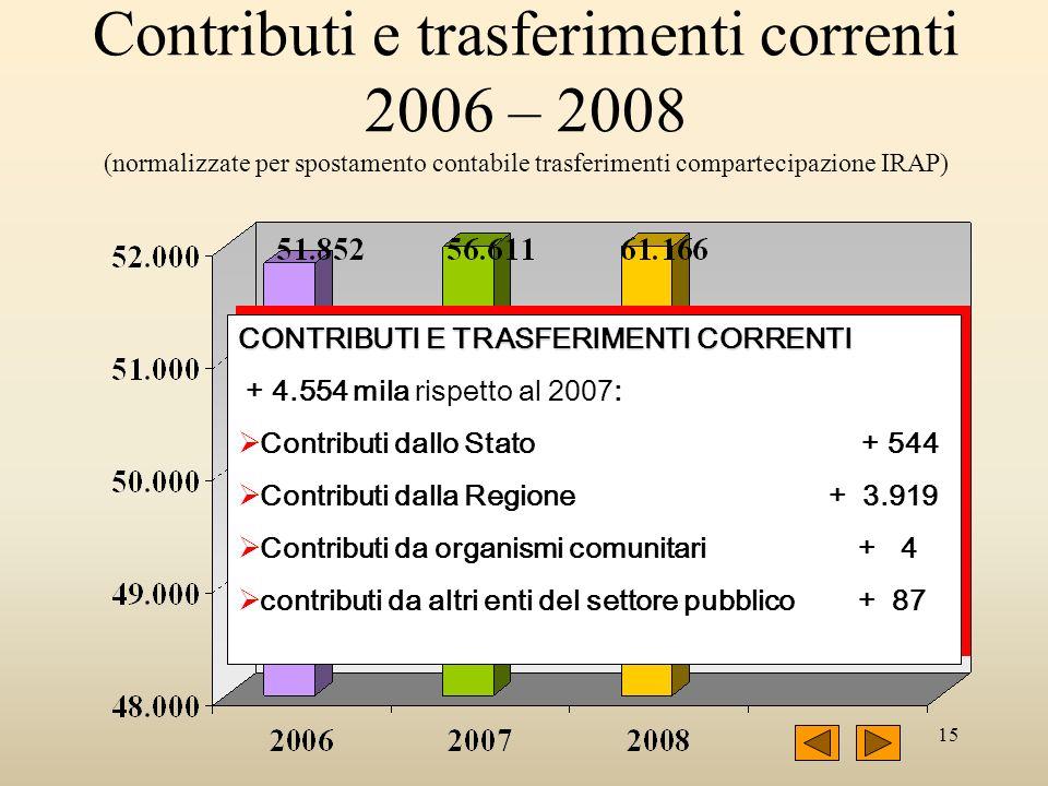 15 Contributi e trasferimenti correnti 2006 – 2008 (normalizzate per spostamento contabile trasferimenti compartecipazione IRAP) CONTRIBUTI E TRASFERIMENTI CORRENTI + 4.554 mila rispetto al 2007: Contributi dallo Stato + 544 Contributi dalla Regione + 3.919 Contributi da organismi comunitari + 4 contributi da altri enti del settore pubblico + 87 CONTRIBUTI E TRASFERIMENTI CORRENTI + 4.554 mila rispetto al 2007: Contributi dallo Stato + 544 Contributi dalla Regione + 3.919 Contributi da organismi comunitari + 4 contributi da altri enti del settore pubblico + 87