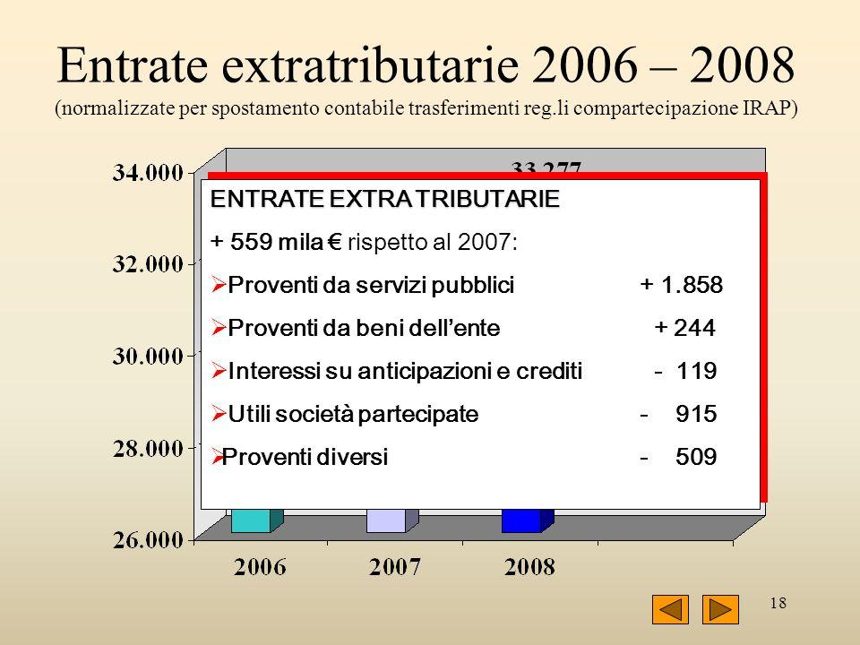 18 Entrate extratributarie 2006 – 2008 (normalizzate per spostamento contabile trasferimenti reg.li compartecipazione IRAP) ENTRATE EXTRA TRIBUTARIE + 559 mila rispetto al 2007: Proventi da servizi pubblici + 1.858 Proventi da beni dellente + 244 Interessi su anticipazioni e crediti - 119 Utili società partecipate - 915 Proventi diversi - 509 ENTRATE EXTRA TRIBUTARIE + 559 mila rispetto al 2007: Proventi da servizi pubblici + 1.858 Proventi da beni dellente + 244 Interessi su anticipazioni e crediti - 119 Utili società partecipate - 915 Proventi diversi - 509