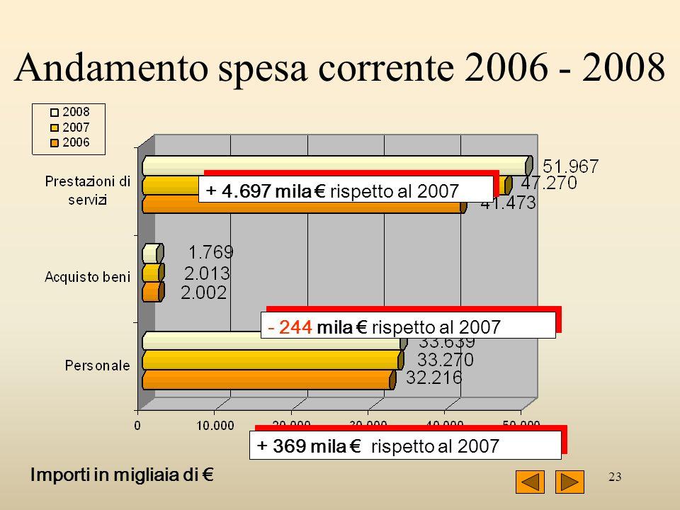 23 - 244 mila rispetto al 2007 + 369 mila rispetto al 2007 + 4.697 mila rispetto al 2007 Importi in migliaia di Andamento spesa corrente 2006 - 2008