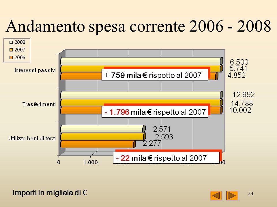 24 + 759 mila rispetto al 2007 - 1.796 mila rispetto al 2007 - 22 mila rispetto al 2007 Importi in migliaia di Andamento spesa corrente 2006 - 2008
