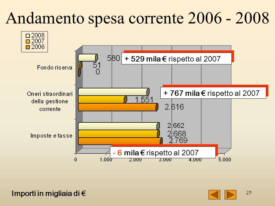 25 + 767 mila rispetto al 2007 - 6 mila rispetto al 2007 + 529 mila rispetto al 2007 Importi in migliaia di Andamento spesa corrente 2006 - 2008