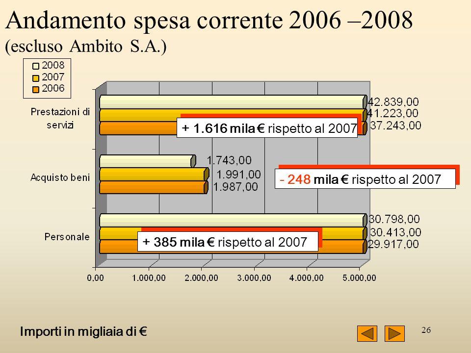 26 Andamento spesa corrente 2006 –2008 (escluso Ambito S.A.) + 1.616 mila rispetto al 2007 - 248 mila rispetto al 2007 + 385 mila rispetto al 2007 Importi in migliaia di