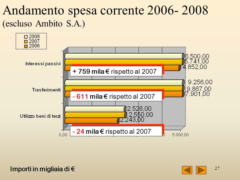 27 Andamento spesa corrente 2006- 2008 (escluso Ambito S.A.) + 759 mila rispetto al 2007 - 611 mila rispetto al 2007 - 24 mila rispetto al 2007 Importi in migliaia di