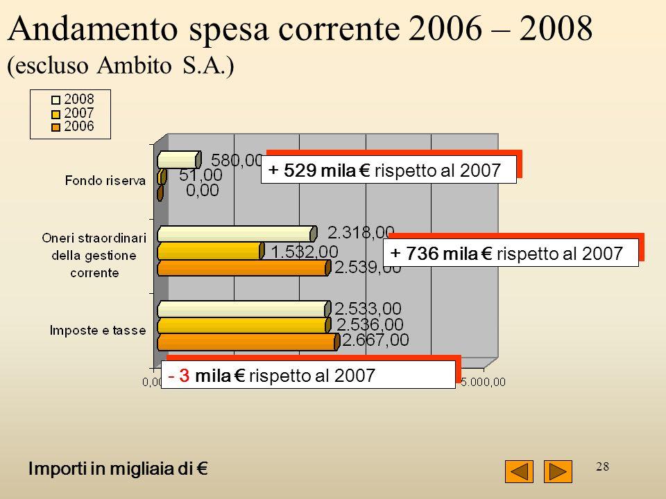 28 Andamento spesa corrente 2006 – 2008 (escluso Ambito S.A.) Importi in migliaia di + 529 mila rispetto al 2007 + 736 mila rispetto al 2007 - 3 mila rispetto al 2007