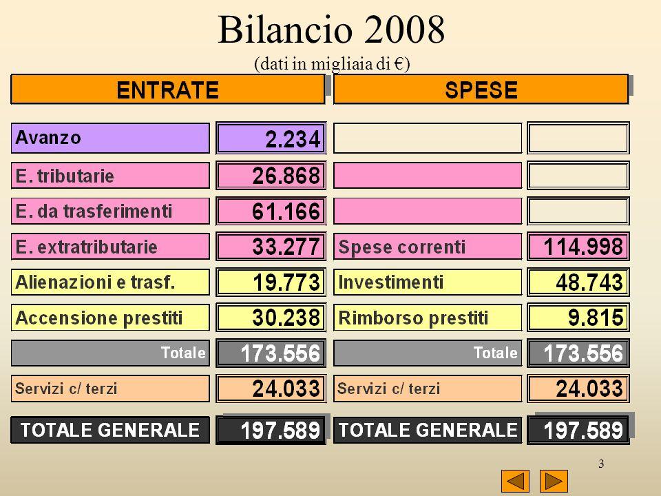 3 Bilancio 2008 (dati in migliaia di )