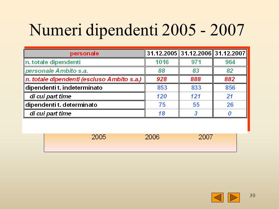 30 Numeri dipendenti 2005 - 2007