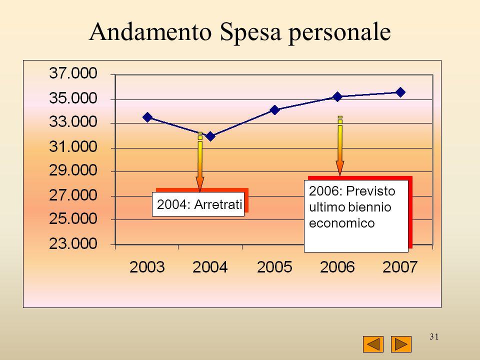 31 Andamento Spesa personale 2004: Arretrati 2006: Previsto ultimo biennio economico