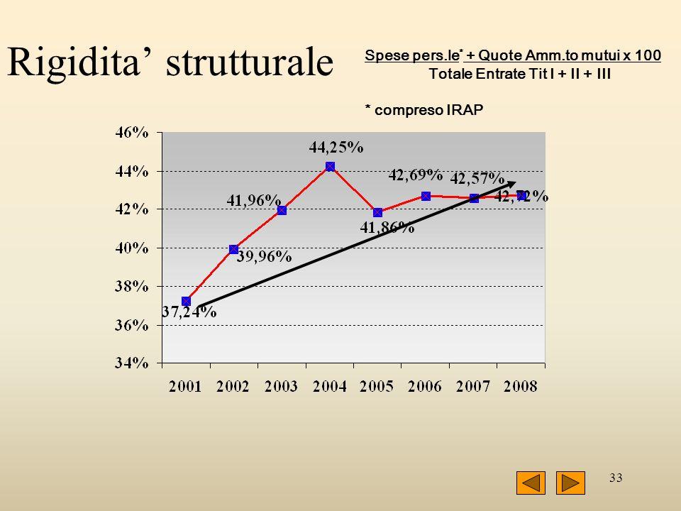 33 Rigidita strutturale Spese pers.le * + Quote Amm.to mutui x 100 Totale Entrate Tit I + II + III * compreso IRAP