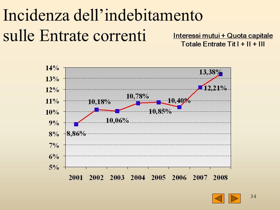 34 Incidenza dellindebitamento sulle Entrate correnti Interessi mutui + Quota capitale Totale Entrate Tit I + II + III
