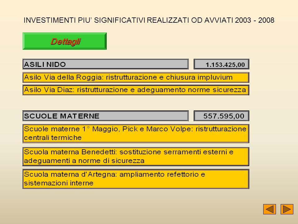 36 INVESTIMENTI PIU SIGNIFICATIVI REALIZZATI OD AVVIATI 2003 - 2008 Dettagli