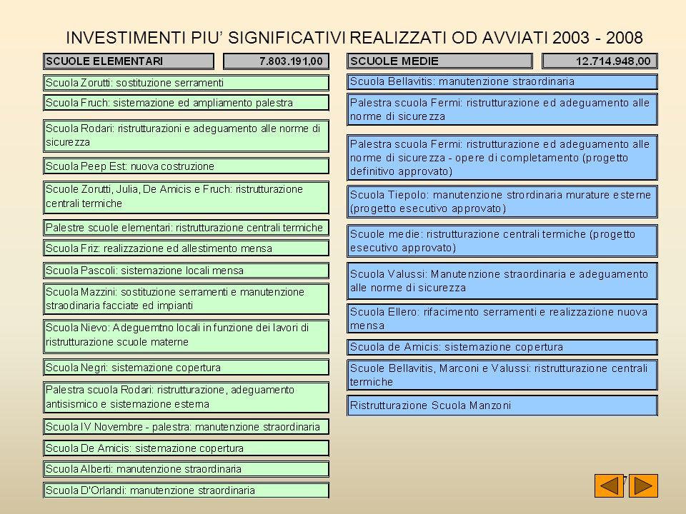 37 INVESTIMENTI PIU SIGNIFICATIVI REALIZZATI OD AVVIATI 2003 - 2008