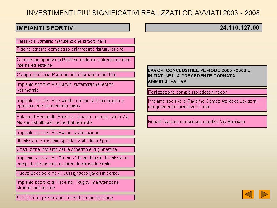38 INVESTIMENTI PIU SIGNIFICATIVI REALIZZATI OD AVVIATI 2003 - 2008