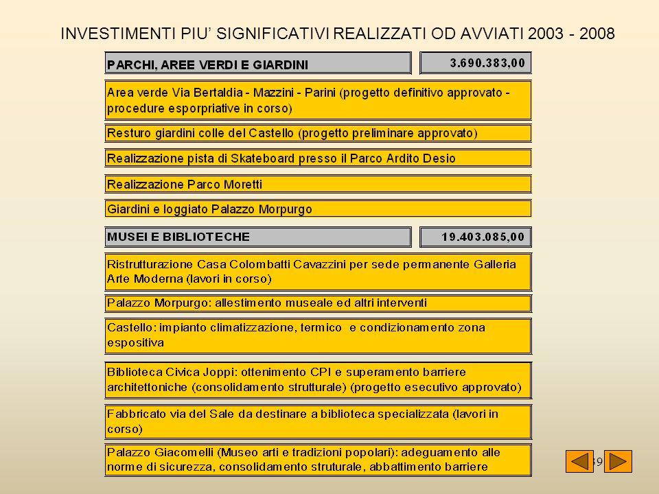 39 INVESTIMENTI PIU SIGNIFICATIVI REALIZZATI OD AVVIATI 2003 - 2008