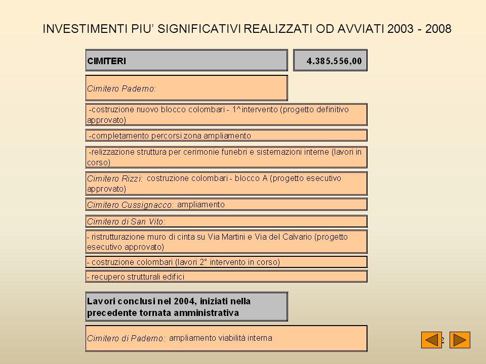 42 INVESTIMENTI PIU SIGNIFICATIVI REALIZZATI OD AVVIATI 2003 - 2008
