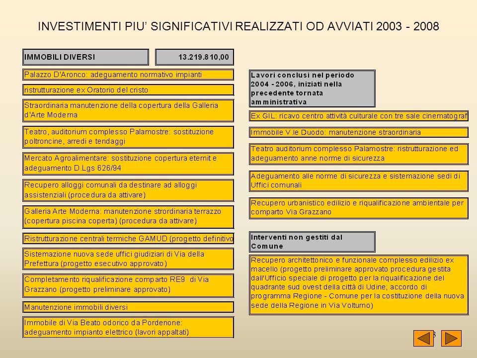 43 INVESTIMENTI PIU SIGNIFICATIVI REALIZZATI OD AVVIATI 2003 - 2008