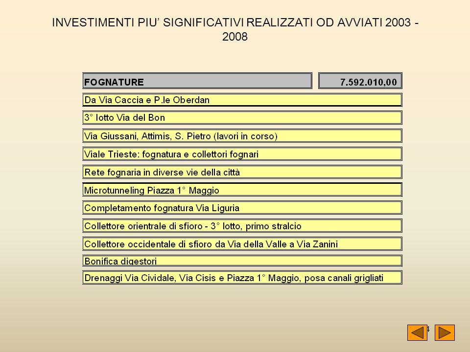 44 INVESTIMENTI PIU SIGNIFICATIVI REALIZZATI OD AVVIATI 2003 - 2008