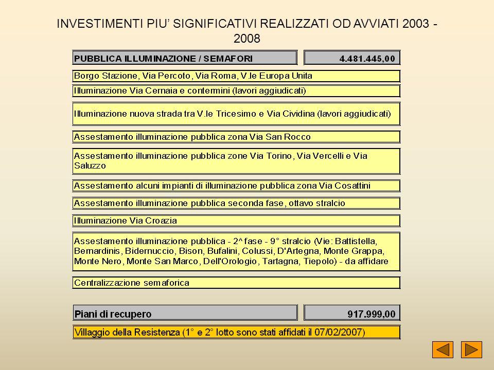 45 INVESTIMENTI PIU SIGNIFICATIVI REALIZZATI OD AVVIATI 2003 - 2008