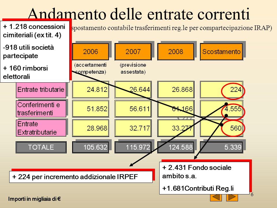 6 Andamento delle entrate correnti ( normalizzate a seguito spostamento contabile trasferimenti reg.le per compartecipazione IRAP) Importi in migliaia di + 224 per incremento addizionale IRPEF + 2.431 Fondo sociale ambito s.a.