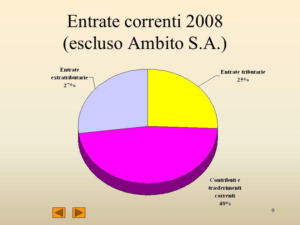 9 Entrate correnti 2008 (escluso Ambito S.A.)