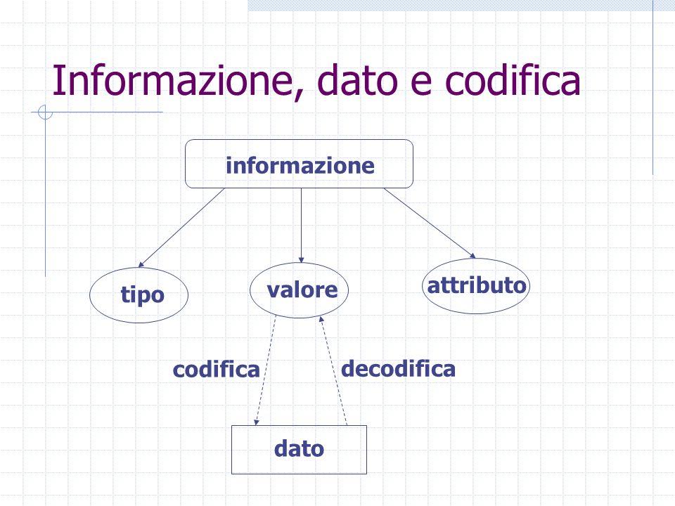 Codifica delle informazioni Rappresentazione di informazioni appartenenti a un insieme finito D Funzione iniettiva dallinsieme D (dominio) a un insieme direttamente manipolabile R (codominio) c : D R R D La funzione c è detta codifica o rappresentazione delle informazioni appartenenti a D