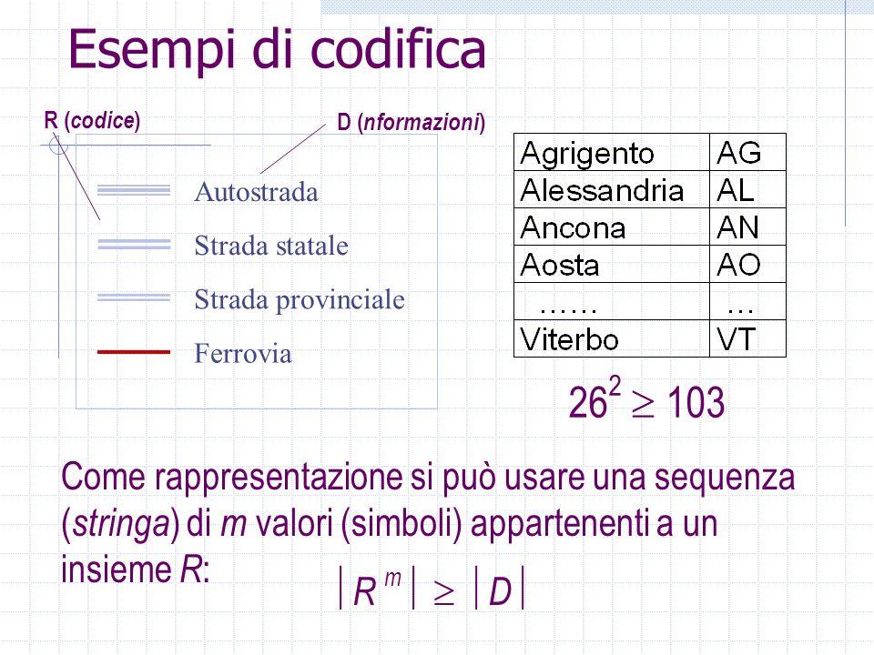 Esempi di codifica 26 2 103 Come rappresentazione si può usare una sequenza ( stringa ) di m valori (simboli) appartenenti a un insieme R : R m D Auto