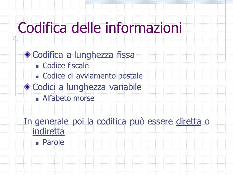 Codifica delle informazioni Codifica a lunghezza fissa Codice fiscale Codice di avviamento postale Codici a lunghezza variabile Alfabeto morse In gene