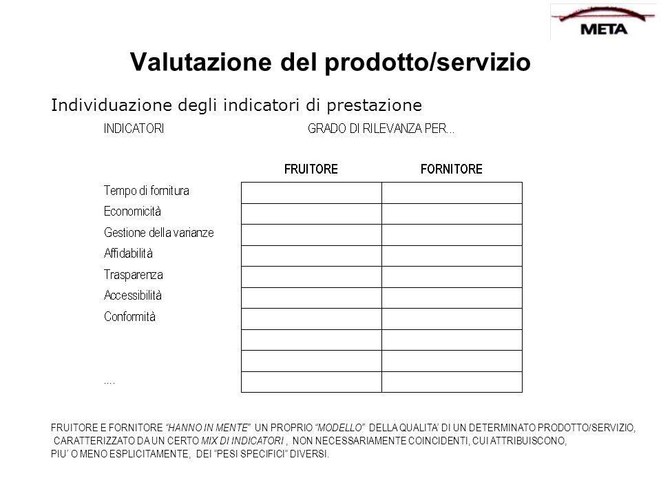 Valutazione del prodotto/servizio Individuazione degli indicatori di prestazione FRUITORE E FORNITORE HANNO IN MENTE UN PROPRIO MODELLO DELLA QUALITA