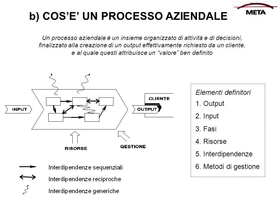 b) COSE UN PROCESSO AZIENDALE Un processo aziendale è un insieme organizzato di attività e di decisioni, finalizzato alla creazione di un output effet