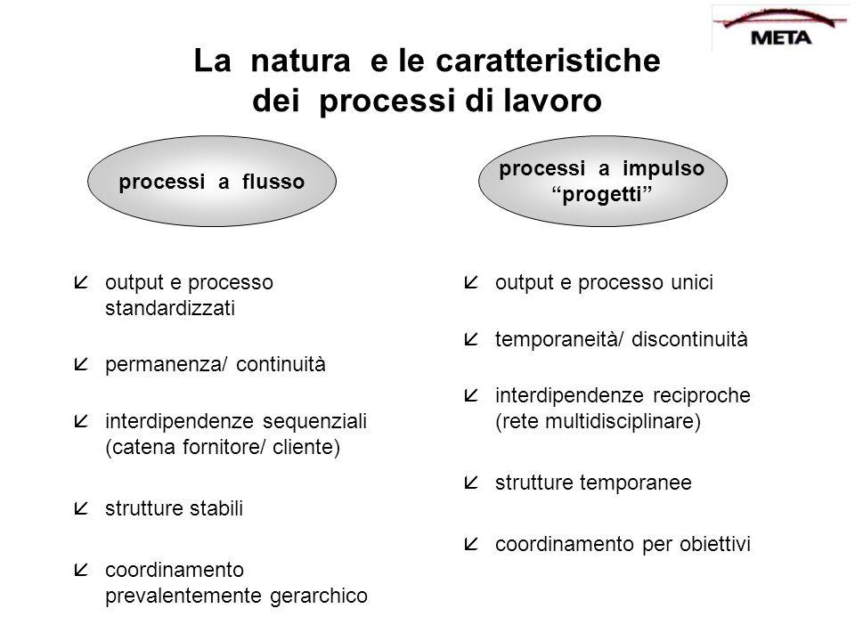 La natura e le caratteristiche dei processi di lavoro åoutput e processo standardizzati åpermanenza/ continuità åinterdipendenze sequenziali (catena f
