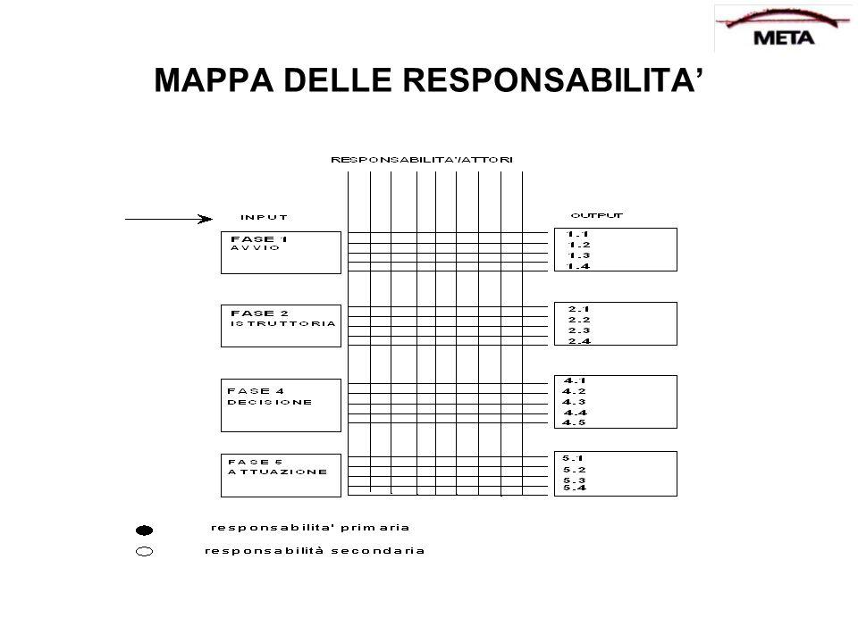 MAPPA DELLE RESPONSABILITA
