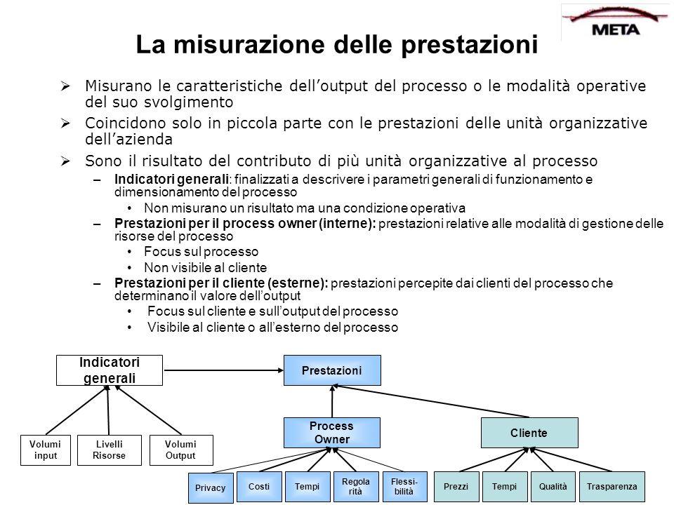 La misurazione delle prestazioni Misurano le caratteristiche delloutput del processo o le modalità operative del suo svolgimento Coincidono solo in pi