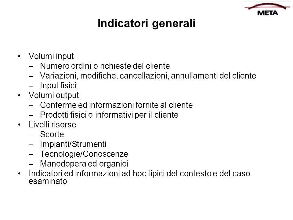 Indicatori generali Volumi input –Numero ordini o richieste del cliente –Variazioni, modifiche, cancellazioni, annullamenti del cliente –Input fisici