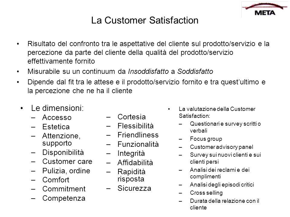 La Customer Satisfaction Risultato del confronto tra le aspettative del cliente sul prodotto/servizio e la percezione da parte del cliente della quali