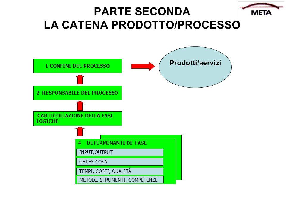 PARTE SECONDA LA CATENA PRODOTTO/PROCESSO 1 CONFINI DEL PROCESSO 2 RESPONSABILE DEL PROCESSO 3 ARTICOILAZIONE DELLA FASI LOGICHE 4 DETERMINANTI DI FAS